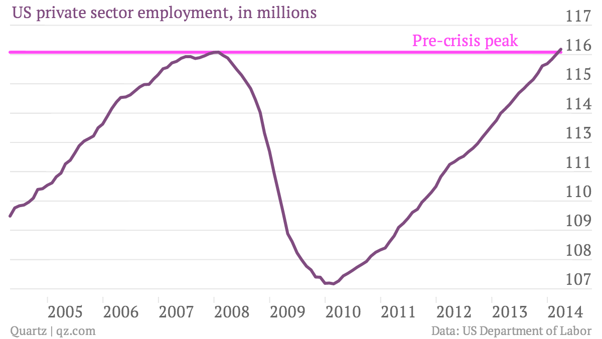 Pre-crisis-peak-US-private-sector-employment-in-millions_chartbuilder