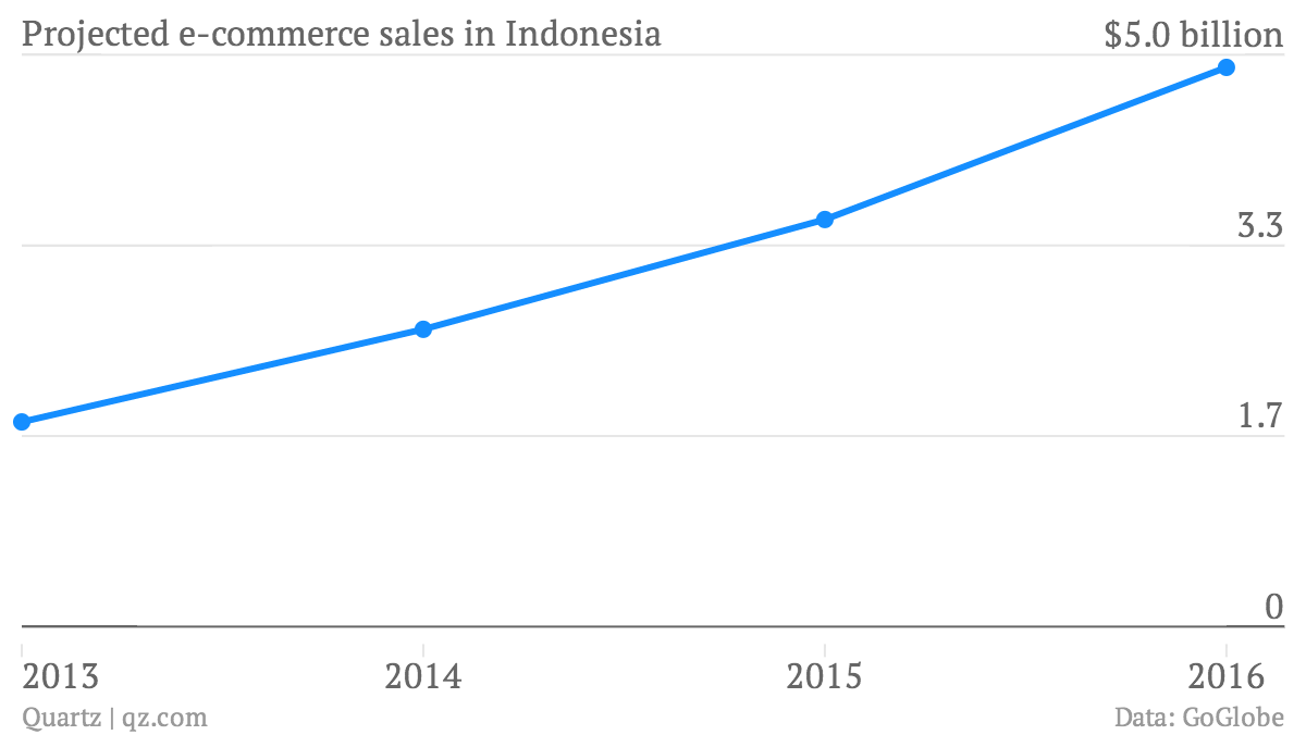 Projected-e-commerce-sales-in-Indonesia-Sales_chartbuilder