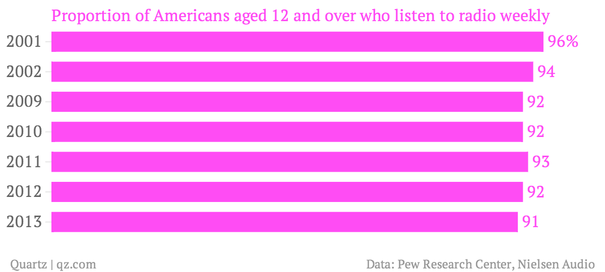 Proportion-of-Americans-aged-12-and-over-who-listen-to-radio-weekly_chartbuilder