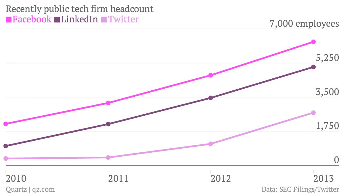 Recently-public-tech-firm-headcount-Facebook-LinkedIn-Twitter_chartbuilder