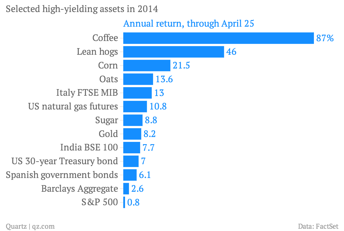 Selected-high-yielding-assets-in-2014-Annual-return-through-April-25_chartbuilder