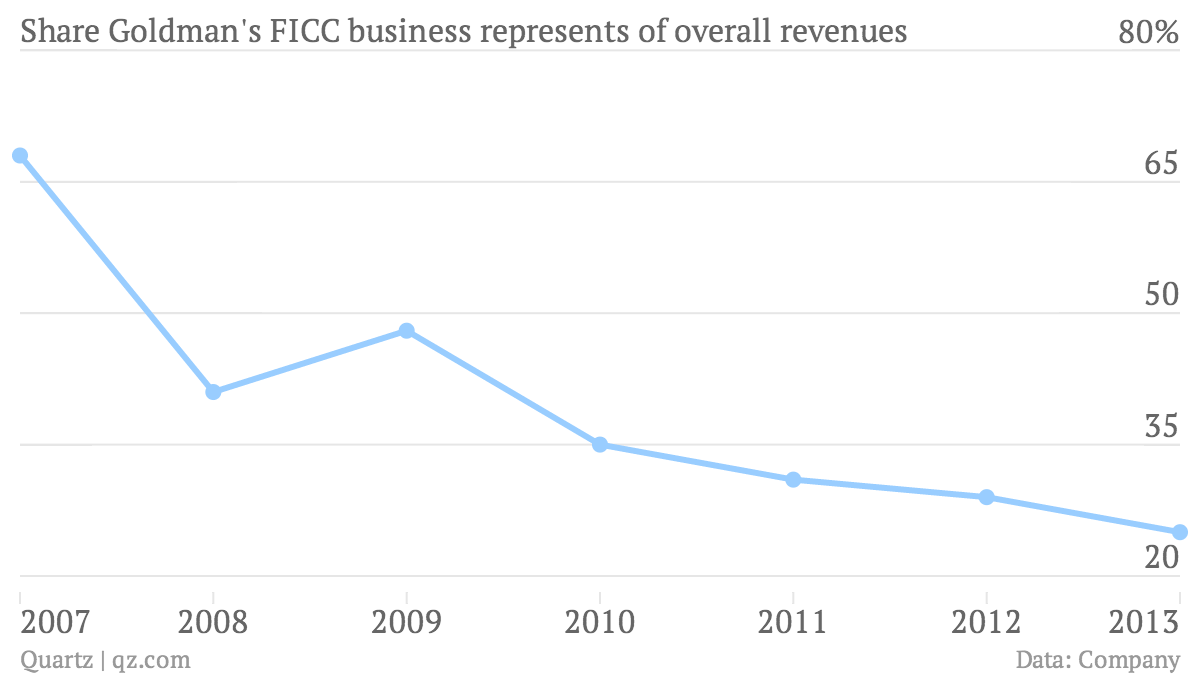 Share-Goldman-s-FICC-business-represents-of-overall-revenues-Change_chartbuilder