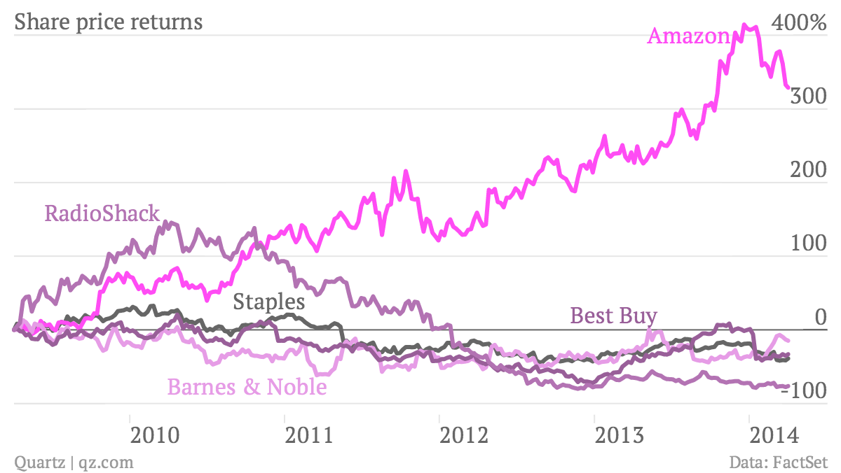 Share-price-returns-Staples-Amazon-Barnes-Noble-Best-Buy-RadioShack_chartbuilder