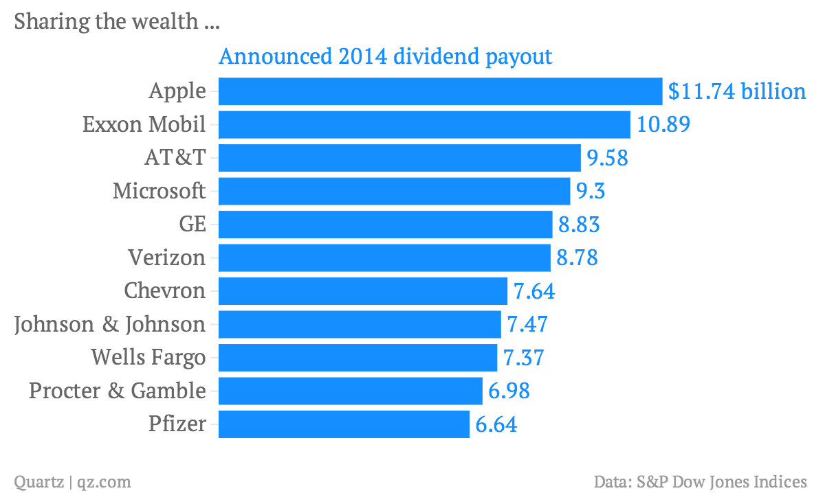 Sharing-the-wealth-Announced-2014-dividend-payout_chartbuilder