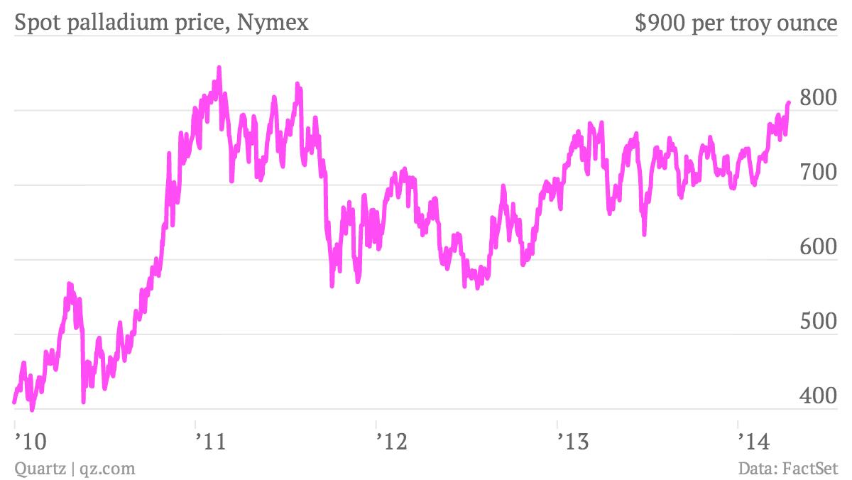 Spot-palladium-price-Nymex-price_chartbuilder