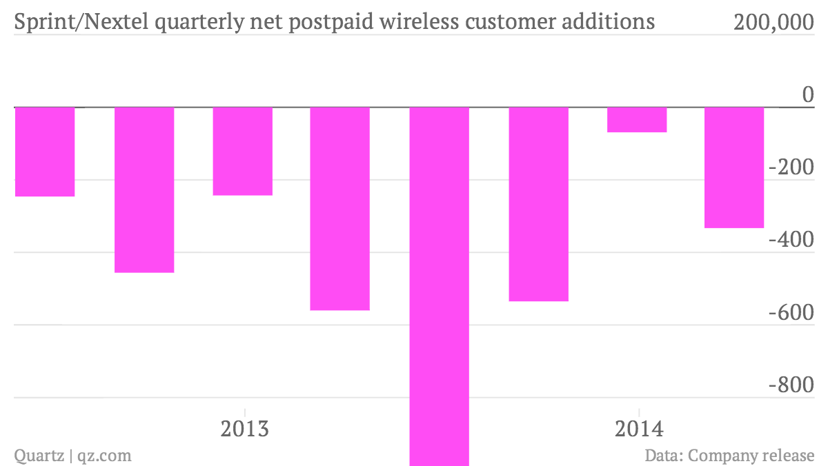 Sprint-Nextel-quarterly-net-postpaid-wireless-customer-additions-Sprint-Nextel_chartbuilder