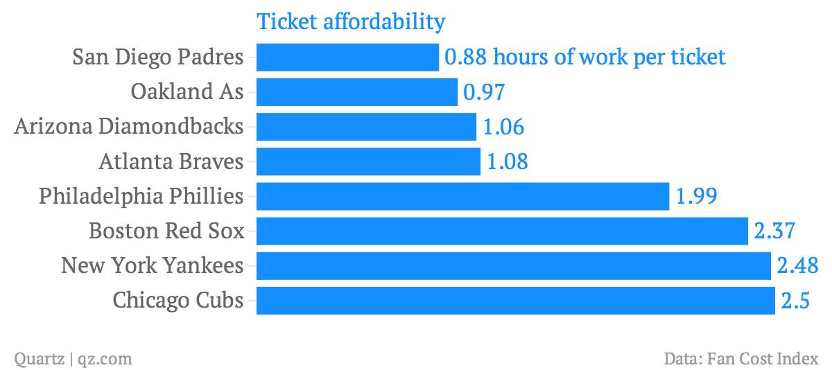 Ticket-affordability_chartbuilder