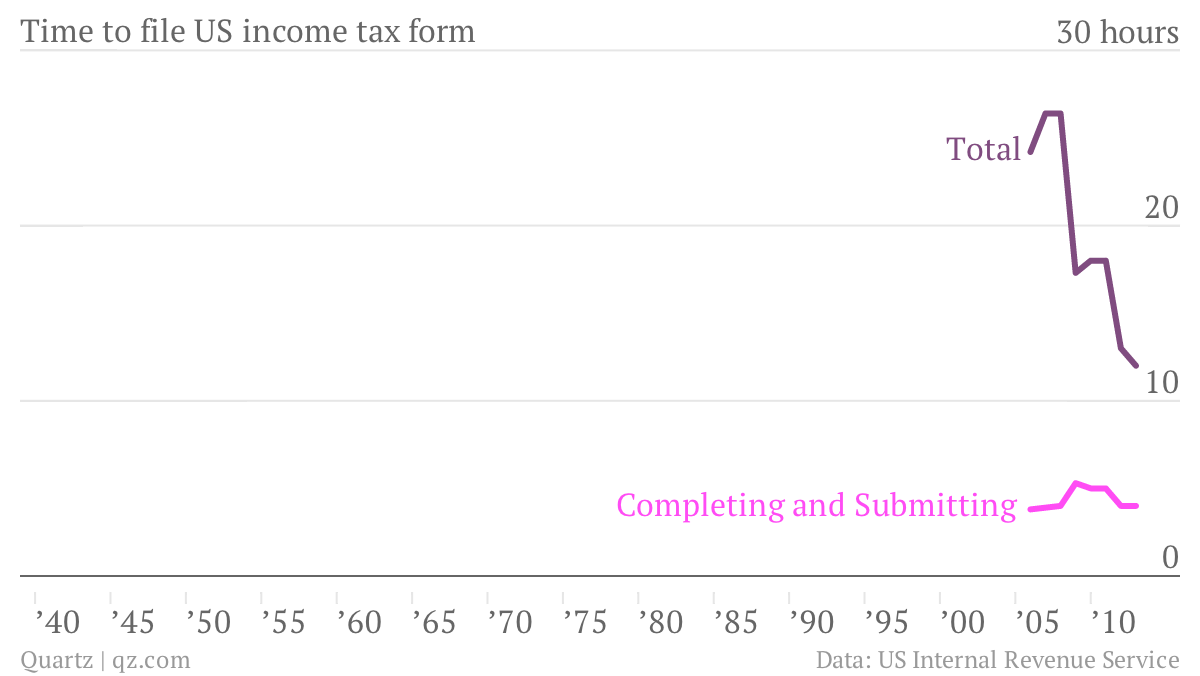 Time-to-file-US-income-tax-form-Completing-and-Submitting-Total_chartbuilder