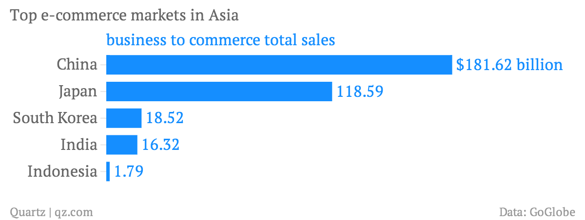 Top-e-commerce-markets-in-Asia-business-to-commerce-total-sales_chartbuilder