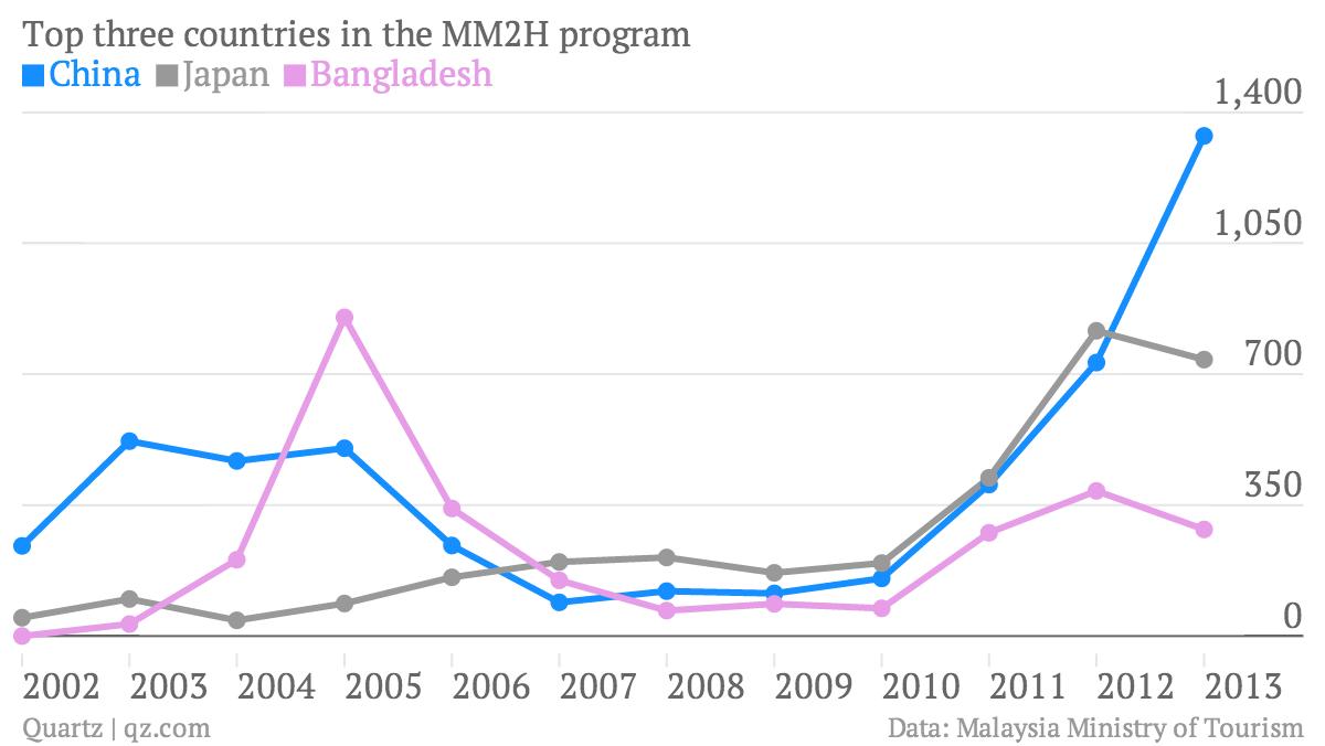 Top-three-countries-in-the-MM2H-program-China-Japan-Bangladesh_chartbuilder