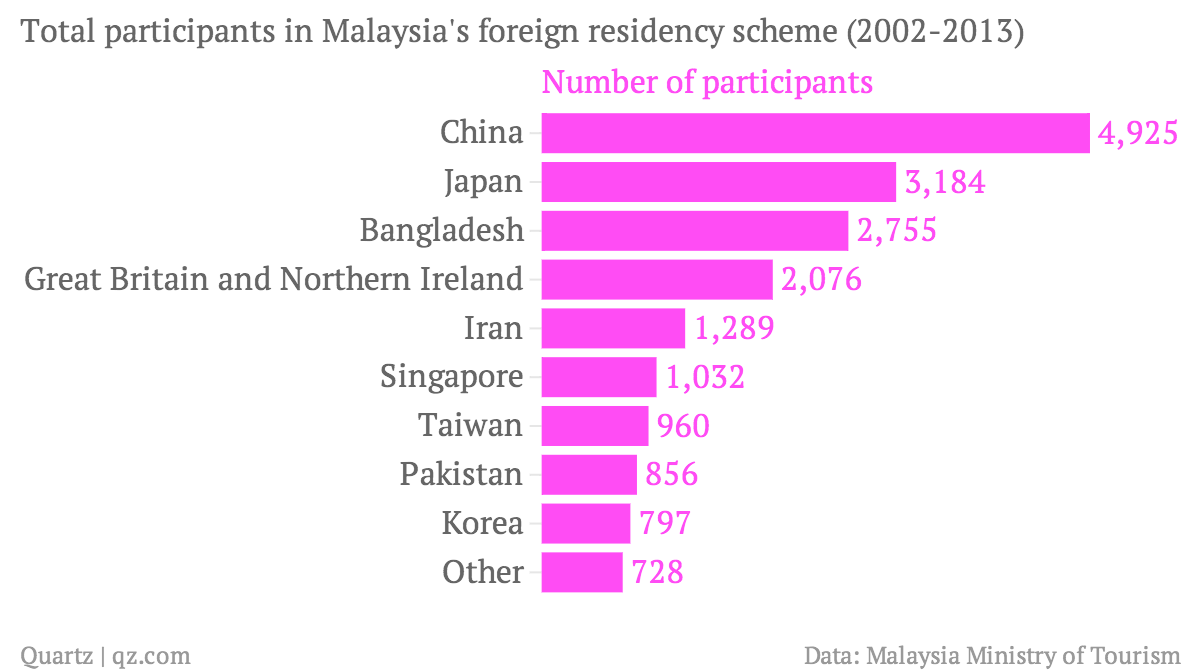 Total-participants-in-Malaysia-s-foreign-residency-scheme-2002-2013-Number-of-participants_chartbuilder