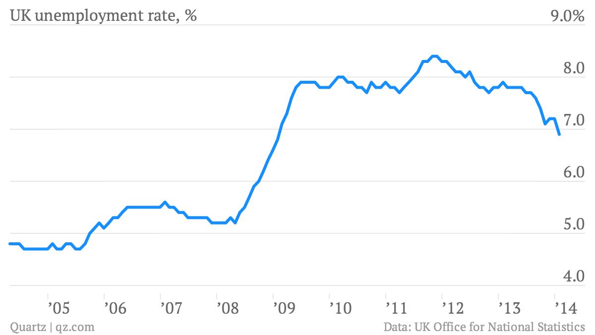 UK-unemployment-rate-UK-unemployment-rate-_chartbuilder
