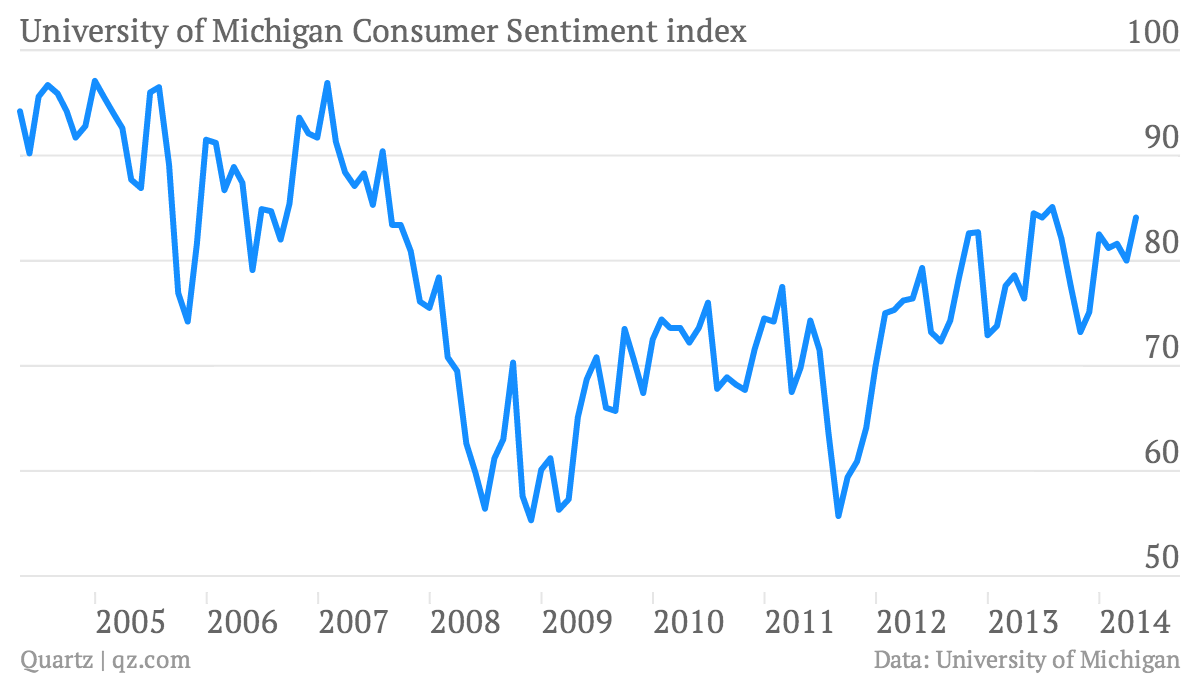 University-of-Michigan-Consumer-Sentiment-index-University-of-Michigan-Consumer-Sentiment-index_chartbuilder (2)