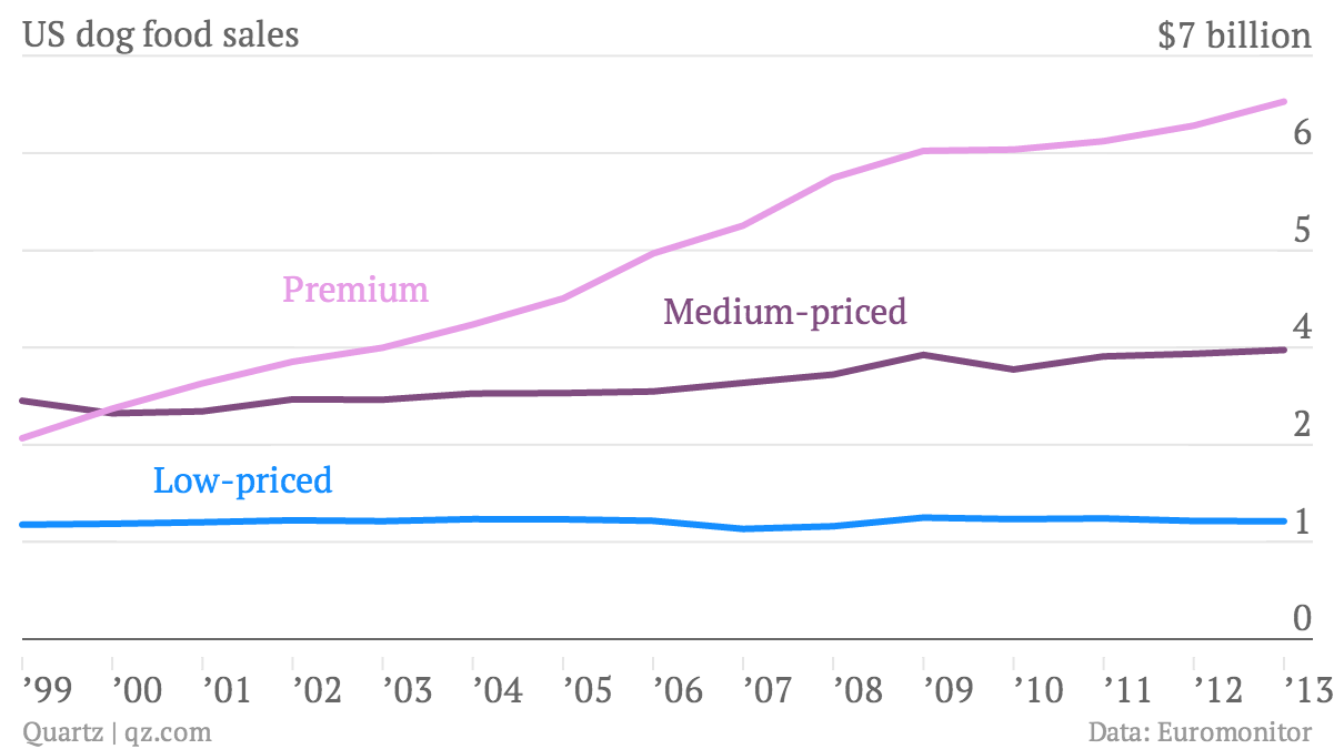 US-dog-food-sales-Low-priced-Medium-priced-Premium_chartbuilder