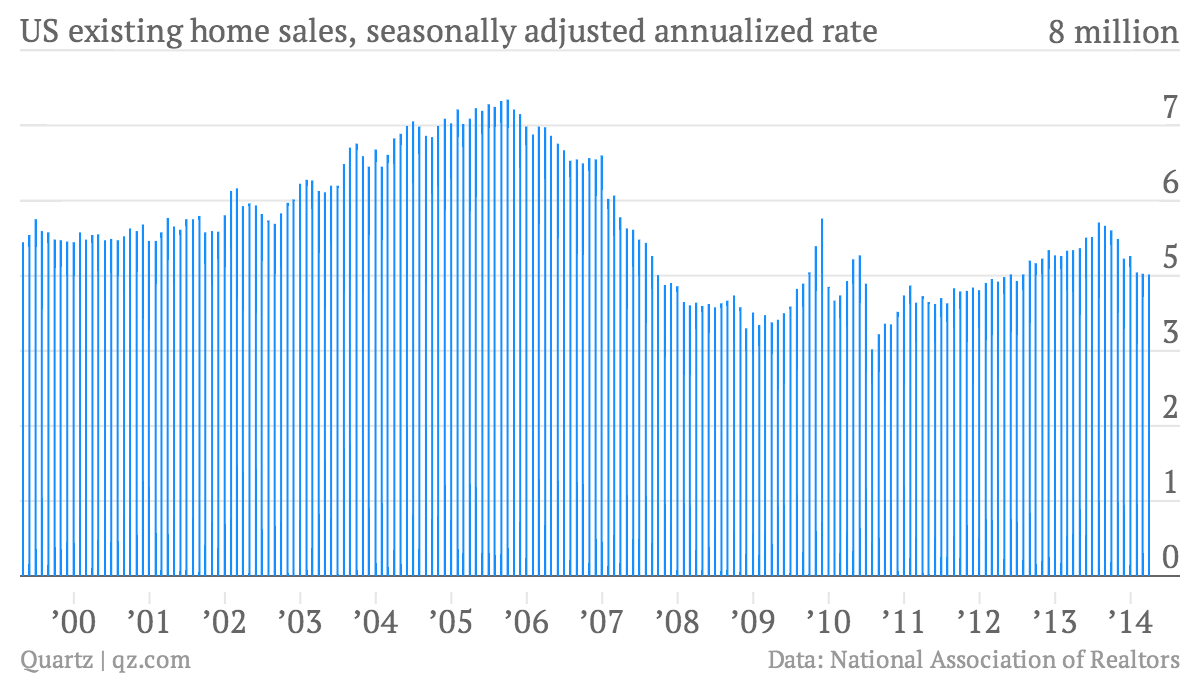 US-existing-home-sales-seasonally-adjusted-annualized-rate-US-existing-home-sales-seasonally-adjusted-annualized-rate_chartbuilder (1)