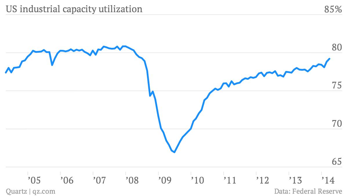 US-industrial-capacity-utilization-US-industrial-capacity-utilization-_chartbuilder (1)