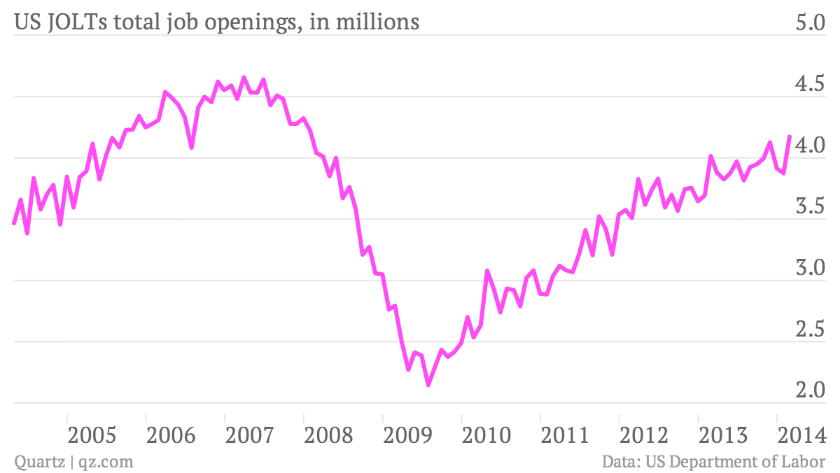 US-JOLTs-total-job-openings-in-millions-US-JOLTs-total-job-openings-in-millions_chartbuilder