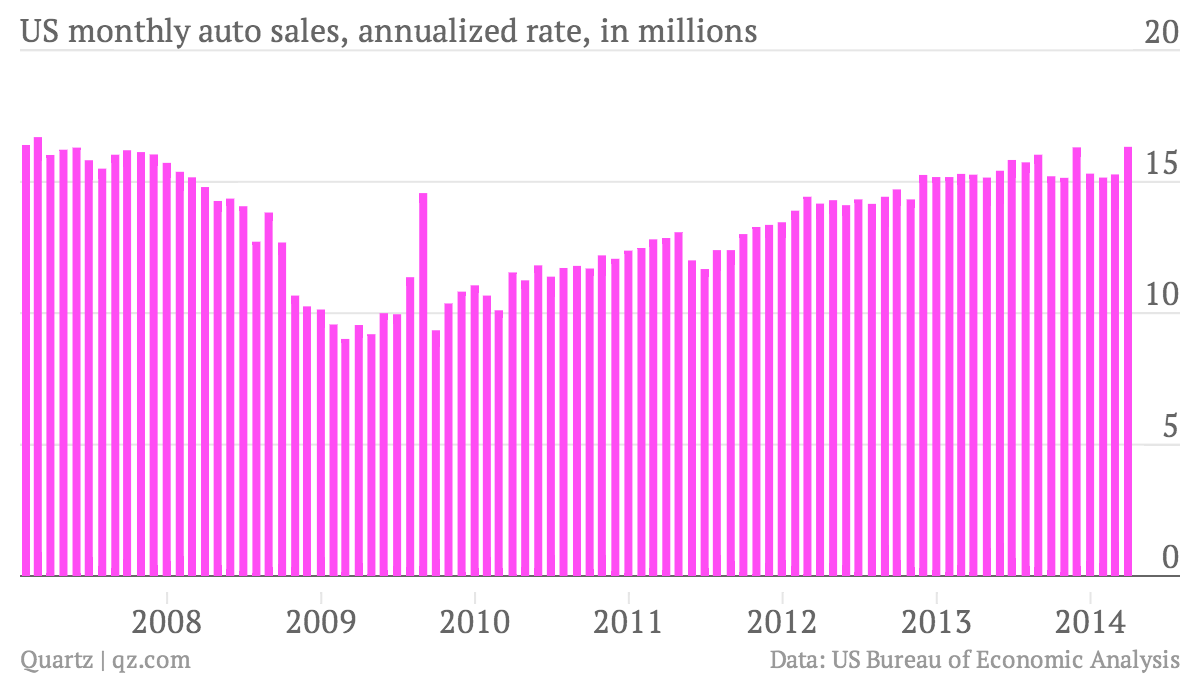 US-monthly-auto-sales-annualized-rate-in-millions-US-monthly-auto-sales-annualized-rate-in-millions_chartbuilder (1)