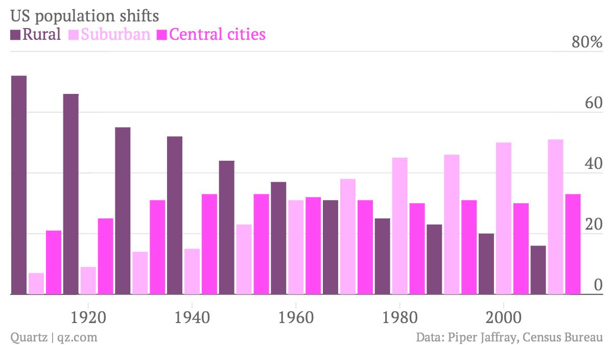 US-population-shifts-Rural-Suburban-Central-cities_chartbuilder (5)