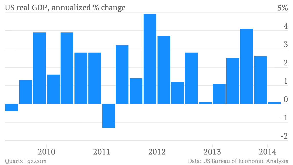 US-real-GDP-annualized-change-US-real-GDP-annualized-change_chartbuilder (1)