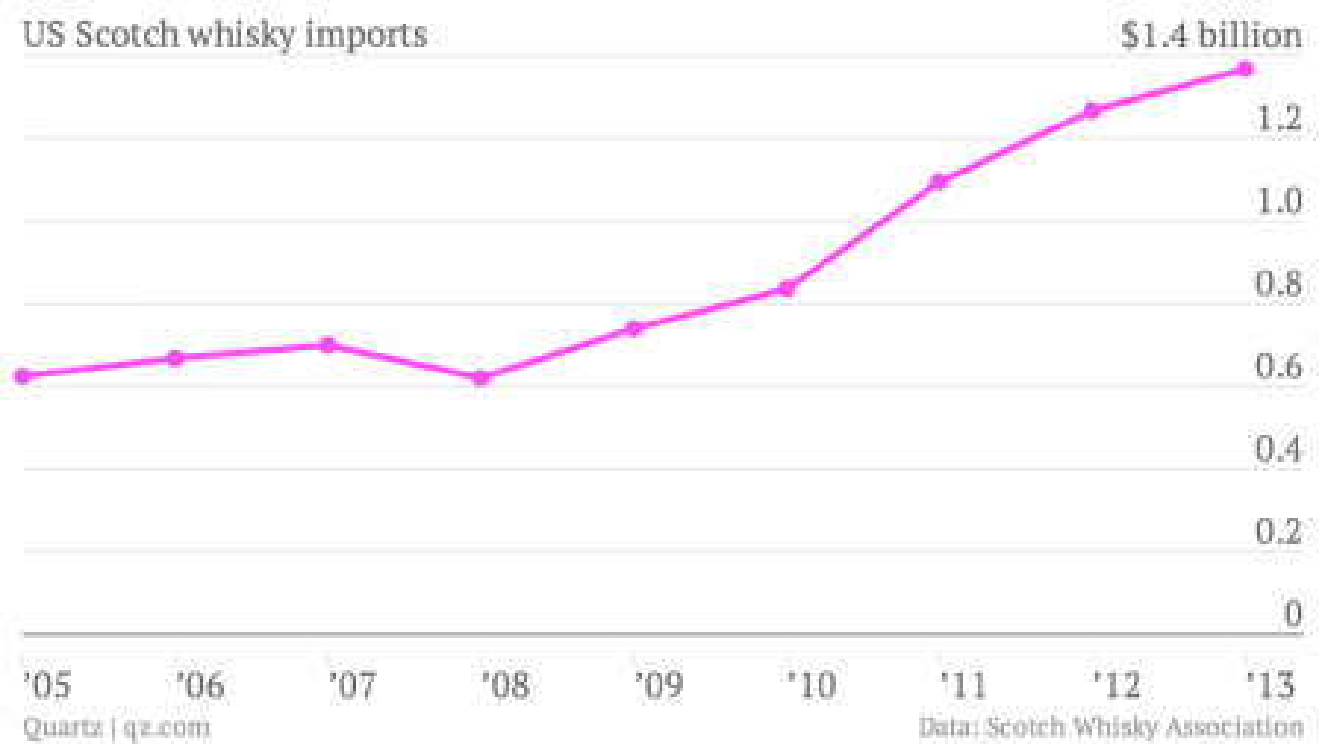 US-Scotch-whisky-imports-Scotch-whisky-imports_chartbuilder