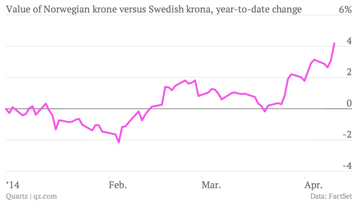 Value-of-Norwegian-krone-versus-Swedish-krona-year-to-date-change-rate_chartbuilder
