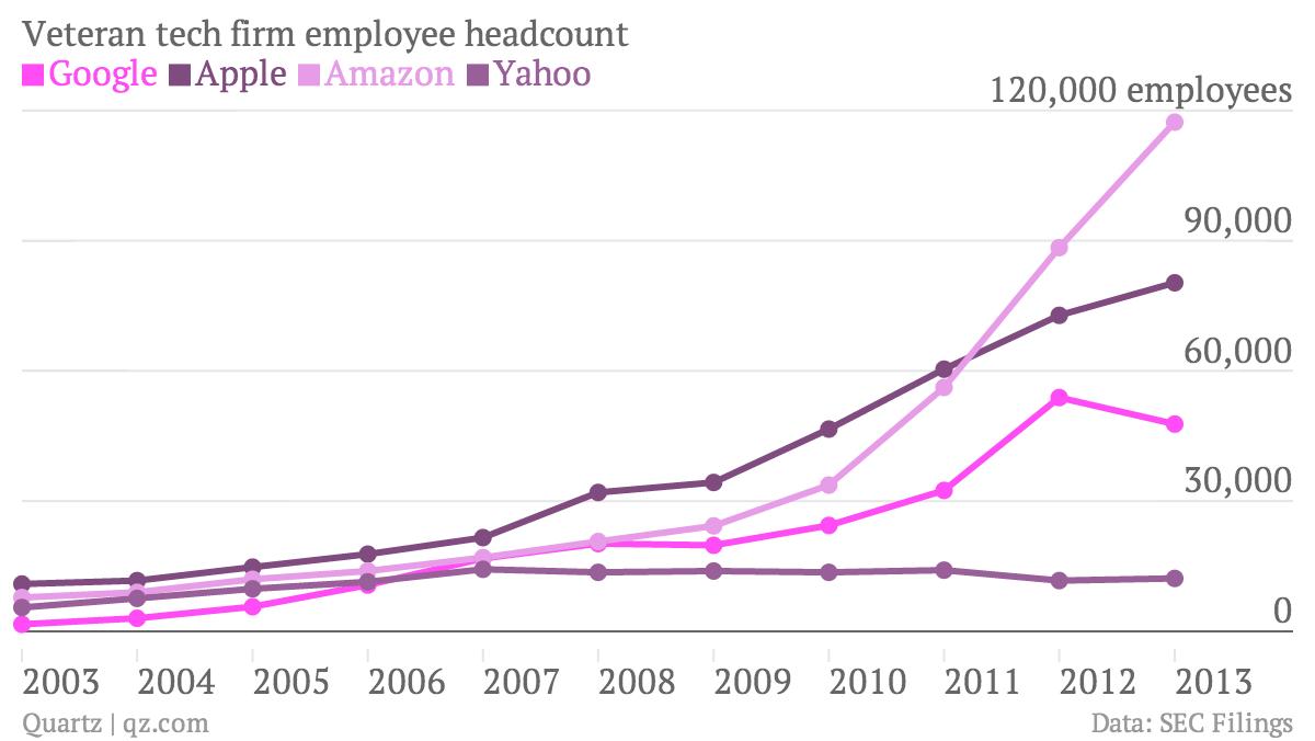 Veteran-tech-firm-employee-headcount-Google-Apple-Amazon-Yahoo_chartbuilder