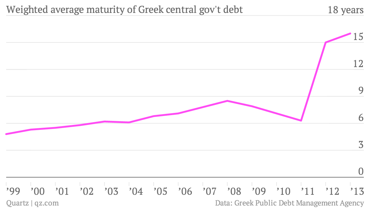 Weighted-average-maturity-of-Greek-central-gov-t-debt-debt_chartbuilder