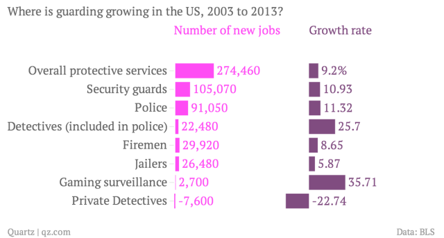 Where-is-guarding-growing-in-the-US-2003-to-2013-Number-of-new-jobs-Growth-rate_chartbuilder