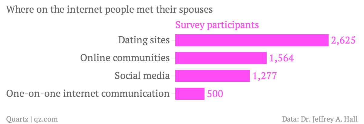 Where-on-the-internet-people-met-their-spouses-Survey-participants_chartbuilder