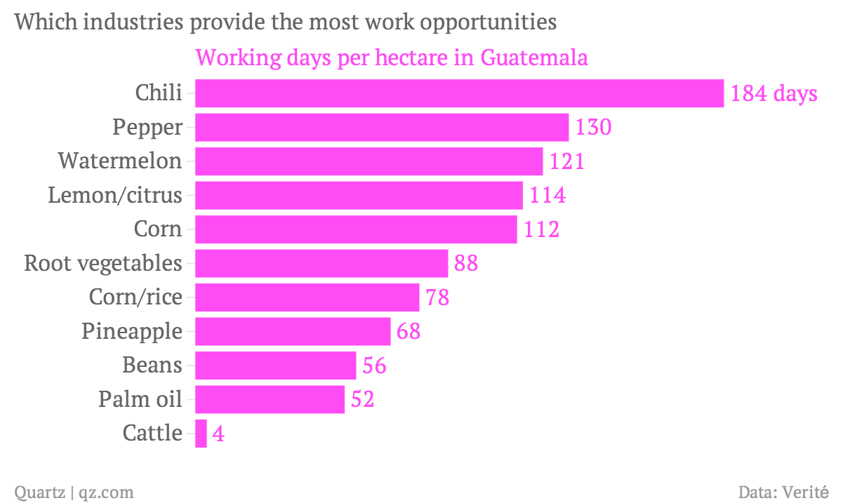 Which-industries-provide-the-most-work-opportunities-Working-days-per-hectare-in-Guatemala_chartbuilder