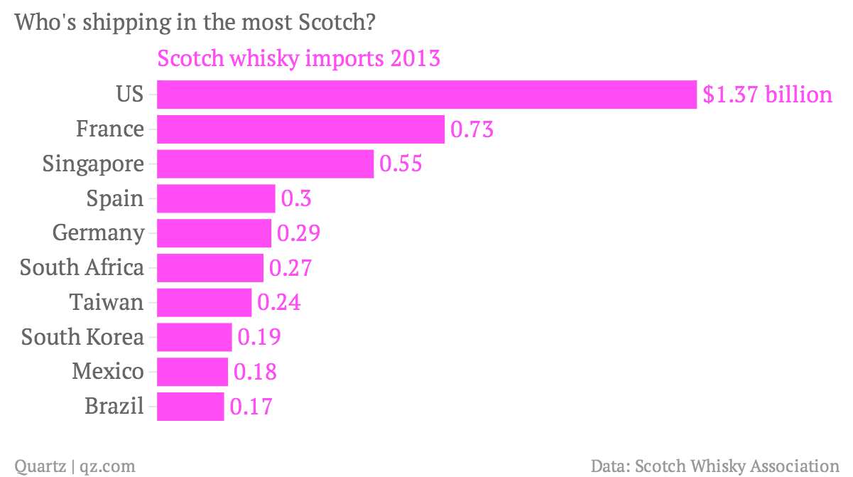 Who-s-shipping-in-the-most-Scotch-Scotch-whisky-imports-2013_chartbuilder