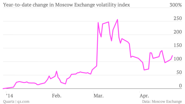 Year-to-date-change-in-Moscow-Exchange-volatility-index-volatility_chartbuilder