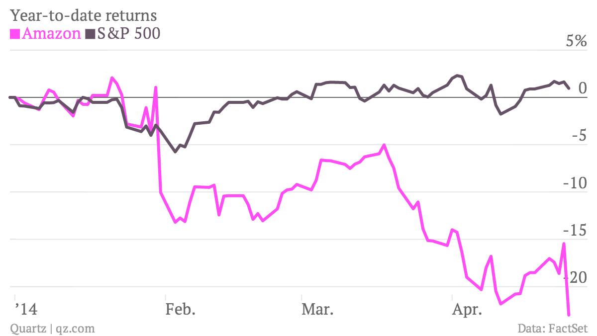Year-to-date-returns-Amazon-S-P-500_chartbuilder (1)