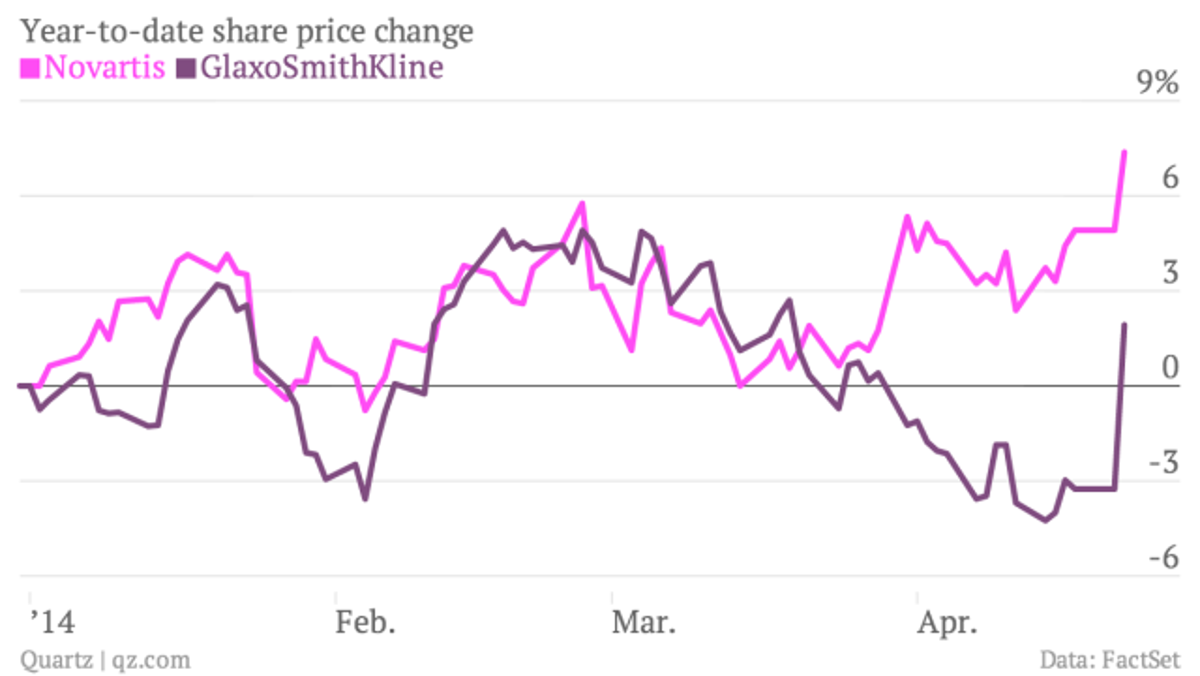 Year-to-date-share-price-change-Novartis-GlaxoSmithKline_chartbuilder (1)