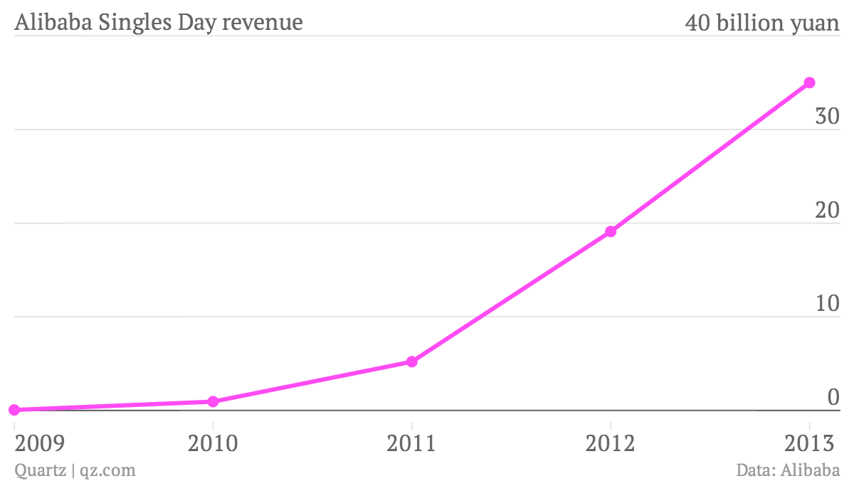 Alibaba-Singles-Day-revenue-Transactions-in-yuan_chartbuilder