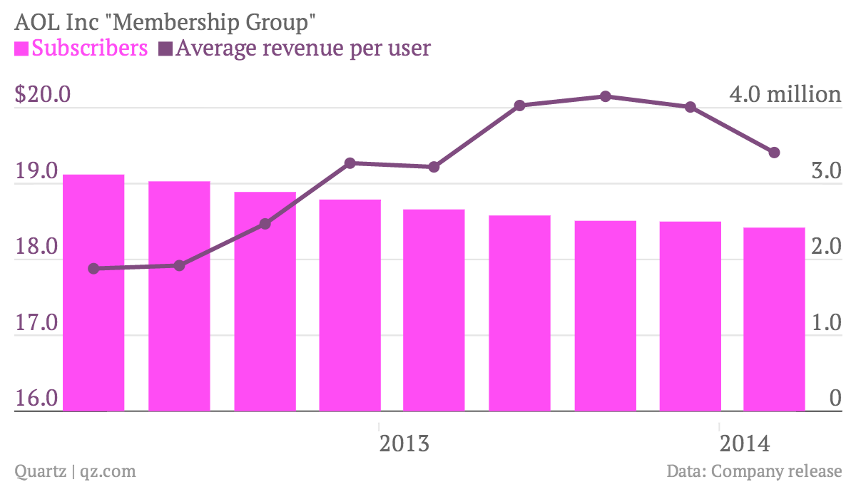 AOL-Inc-Membership-Group-Subscribers-Average-revenue-per-user_chartbuilder
