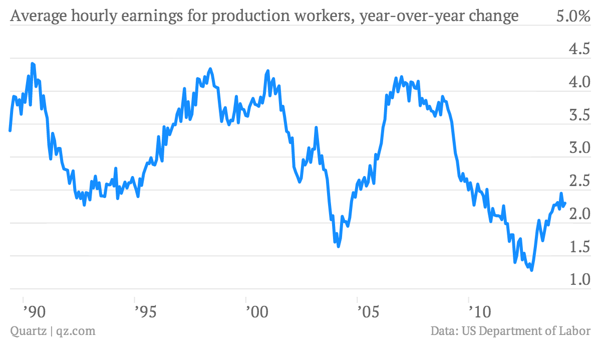 Average-hourly-earnings-for-production-workers-year-over-year-change-Average-hourly-earnings-for-production-and-nonsupervisory-workers-year-over-year-change_chartbuilder