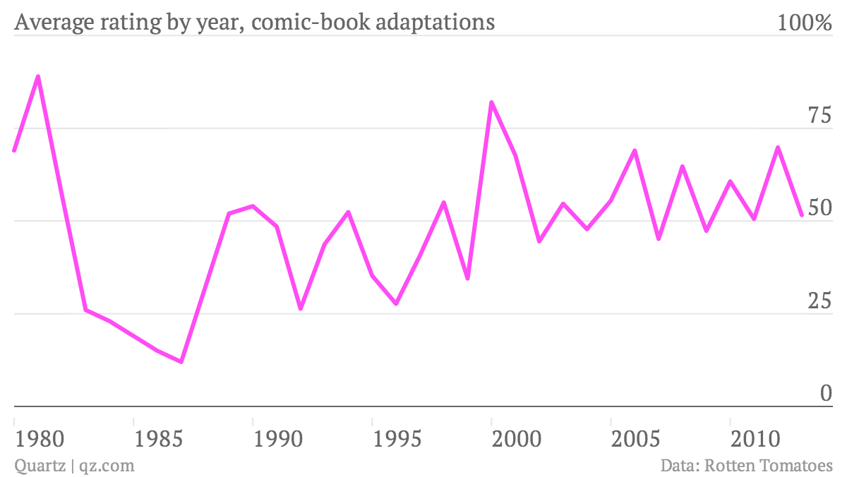 Average-rating-by-year-comic-book-adaptations-rating_chartbuilder