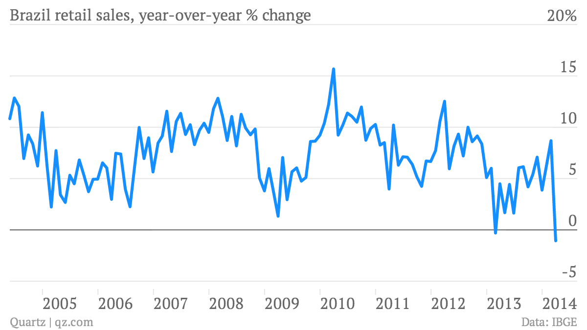 Brazil-retail-sales-year-over-year-change-Brazil-retail-sales-year-over-year-change_chartbuilder