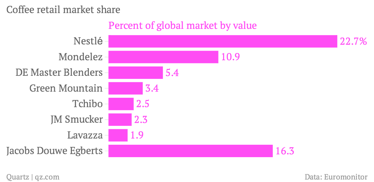 Coffee-retail-market-share-Percent-of-global-market-by-value_chartbuilder