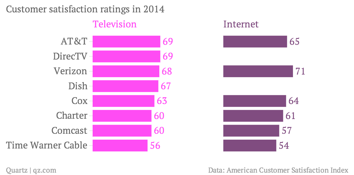 Tv And Internet Providers >> Americans Hate Their Cable Tv And Internet Providers More