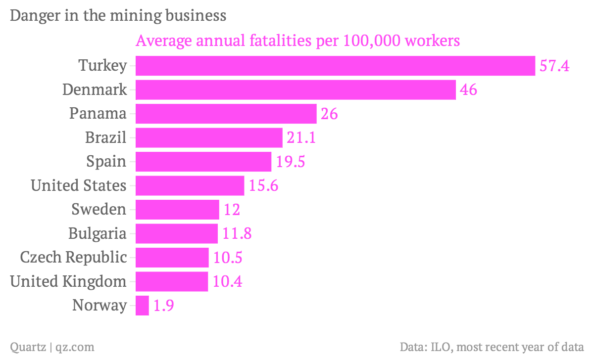 Danger-in-the-mining-business-Average-annual-fatalities-per-100-000-workers_chartbuilder (2)