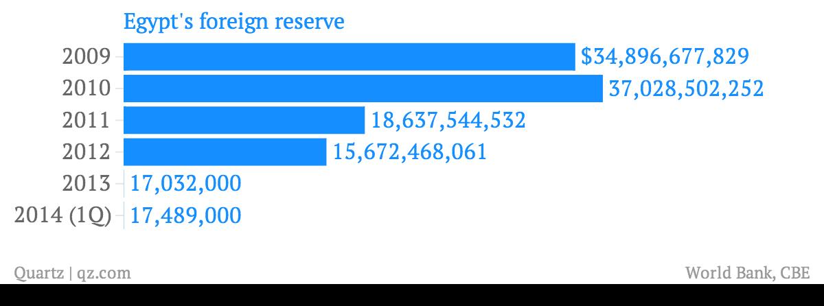 Egypt-foreign-reserve_chartbuilder