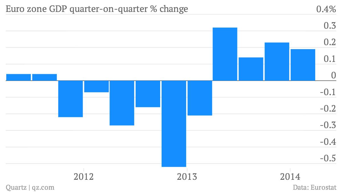 Euro-zone-GDP-quarter-on-quarter-change-Euro-zone-GDP-quarter-on-quarter-change_chartbuilder