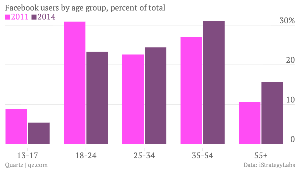 Facebook-users-by-age-group-2011-2014_chartbuilder