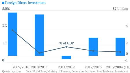 Foreign-Direct-Investment-of-GDP_Egypt