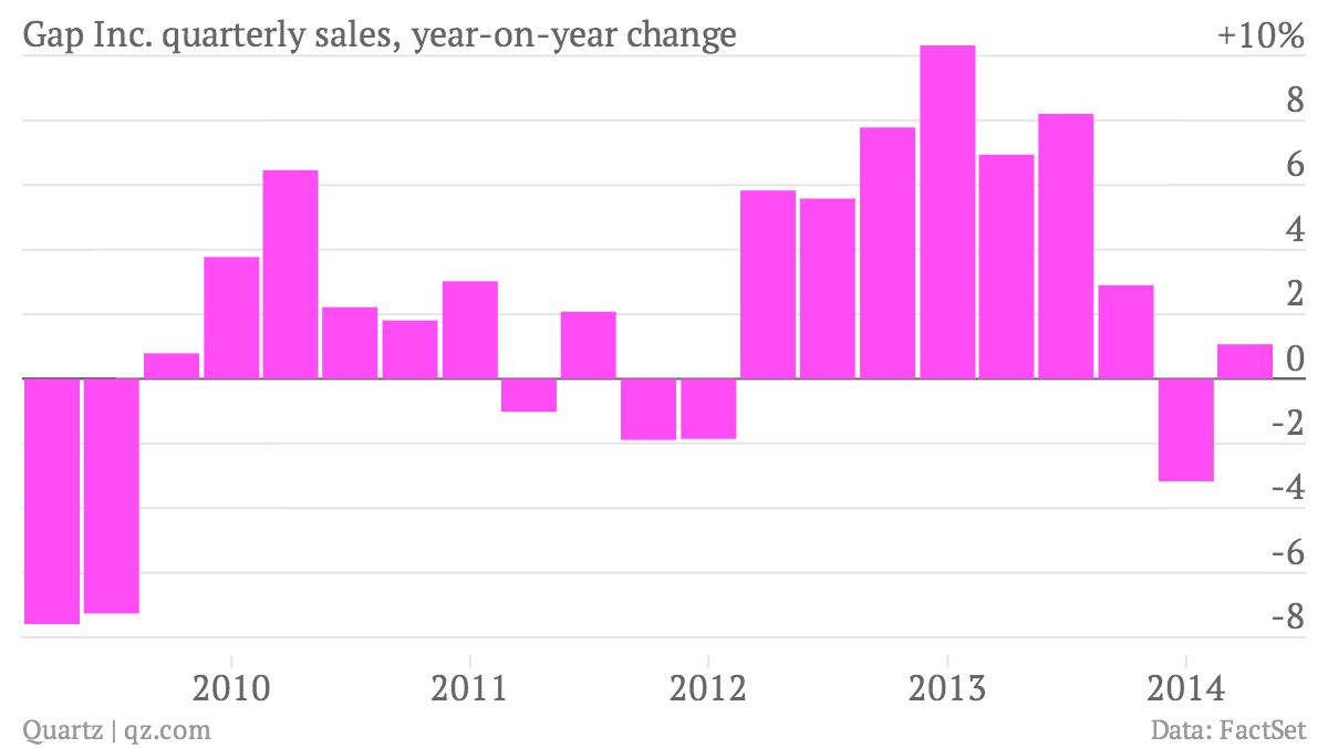 2019 year for women- Gap sales down 5