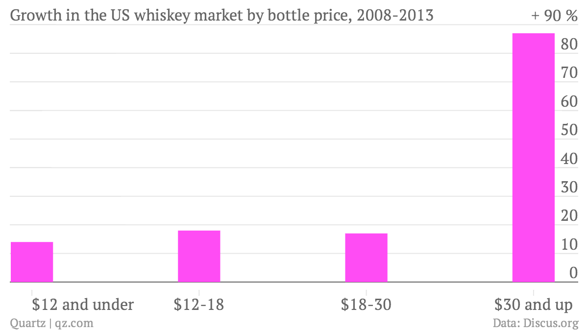 Growth-in-the-US-whiskey-market-by-bottle-price-2008-2013-Percentage-growth_chartbuilder