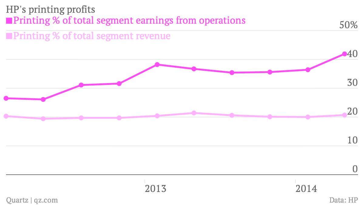 HP revenue earnings chart